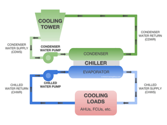 How does a Cooltherm chiller work?