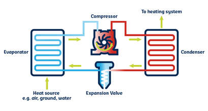 What is a Cooltherm Heat Pump and how do they work?